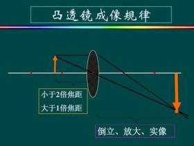 凸透镜的成像规律