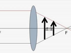 凸透镜成像原理