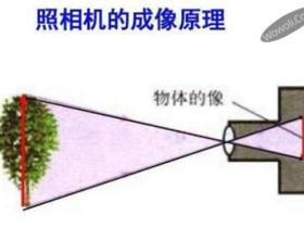 凸透镜的作用
