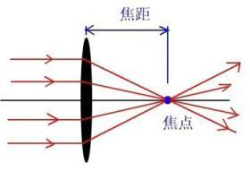 凹透镜的作用