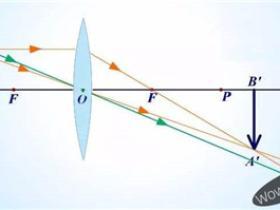 透镜成像公式