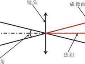 光学变焦数码变焦