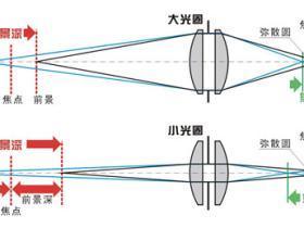 光圈和成像质量的关系