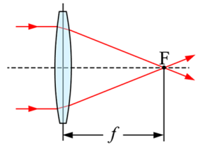 焦距是什么意思