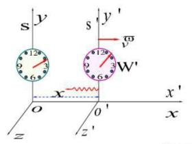 光的多普勒效应