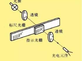光栅传感器