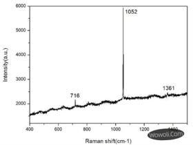 拉曼光谱分析