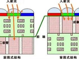 前照式与背照式CMOS