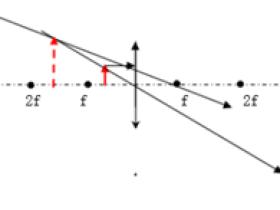凸透镜成像规律课件
