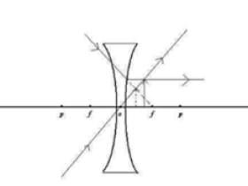 凹透镜成像光路图